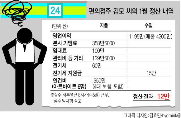 """어느 편의점주의 올 첫 정산서..""""손에 쥔 건 12만원"""".jpg"""